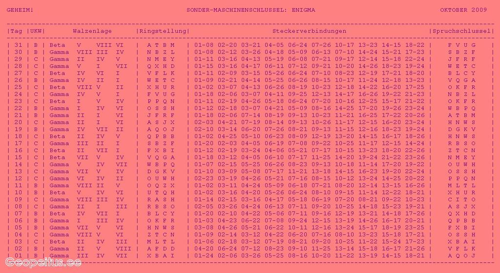 A wartime Enigma operator had  Enigma Machine Message